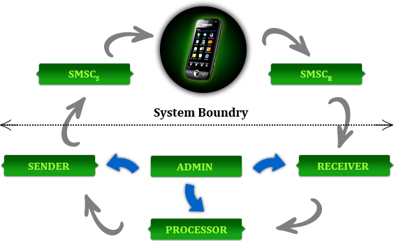 Picture Courtesy Route Sms Bulk SMS Provider