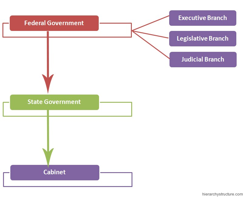 Political-Hierarchy-of-Nigeria
